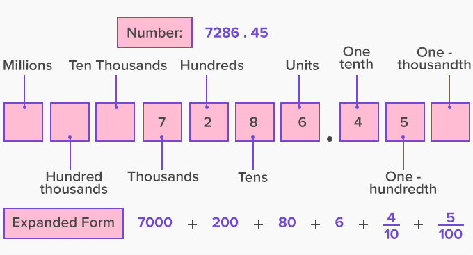 Expanded form of decimal numbers
