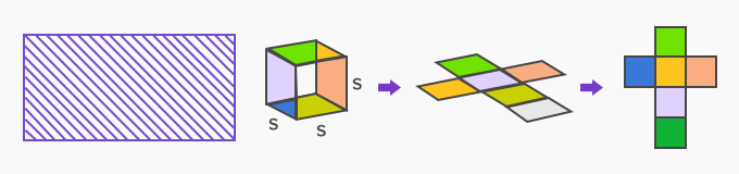 Deriving Area Formulas