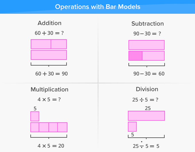 What is Bar Model? - Definition, Facts & Example