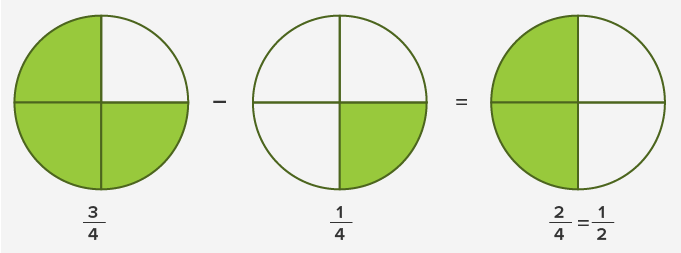 Add or subtract the numerators 1