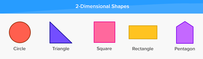 Two-dimensional 2-D shapes circle triangle square polygons