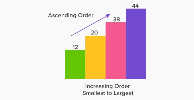 ascending order