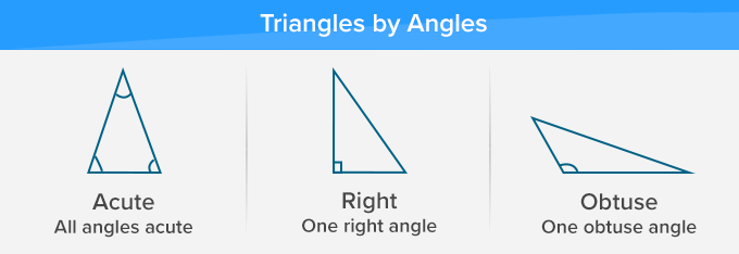 Types of triangles by angles
