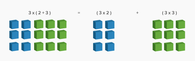 Distributive property of multiplication and division over addition and subtraction