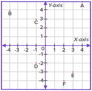 locate the coordinate plane