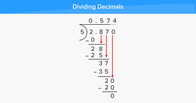 What is Long Division? [Definition, Facts & Example]