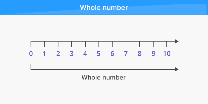Whole Numbers 0, 1, 2,3, 4