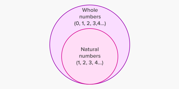 whole number includes natural numbers