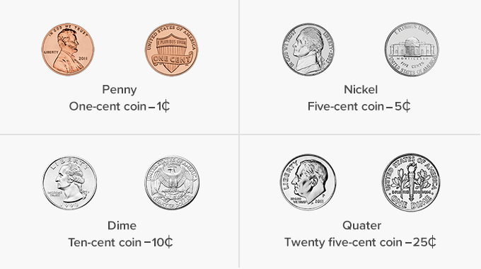 Money Math Cent Coins Penny Dime Nickel Quarter