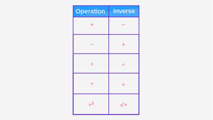 Inverse operation