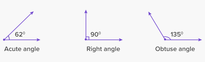 What is Acute Angle? - Definition, Facts & Example