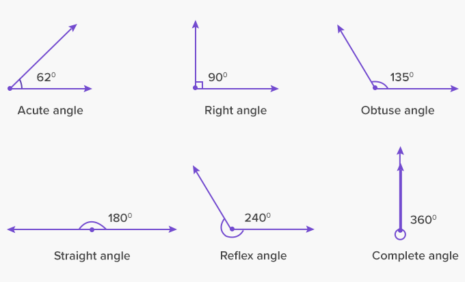 What is an Angle? - Definition, Facts & Example