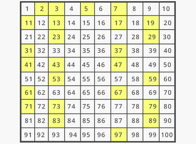 List of prime numbers chart 1 to 100