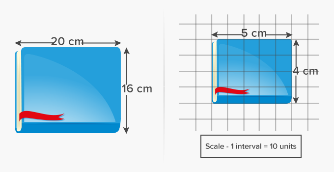 Length on a graph using scale