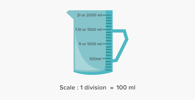 scale measure