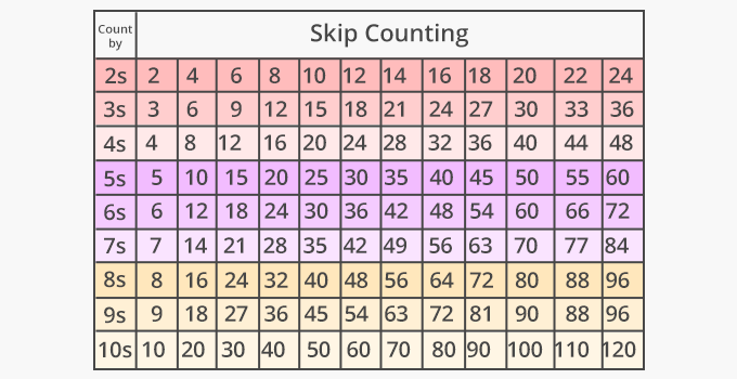 What is Skip Count? - [Definition, Facts & Example]