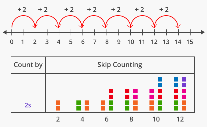 Skip counting by two 2 on number line