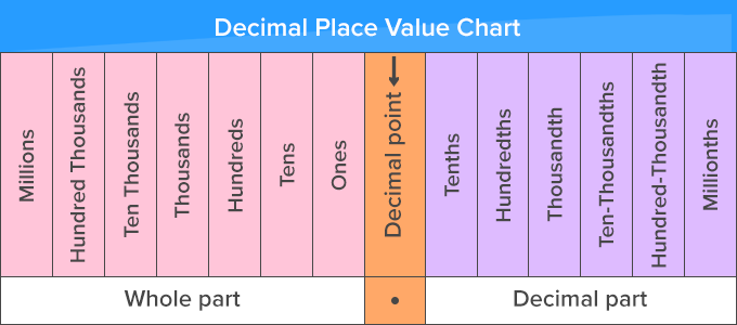 What is Place Value? - [Definition, Facts & Example]