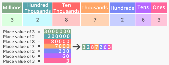 Place Value of digits in numbers and decimal numbers – Ones, tens, hundreds, thousands, through millions