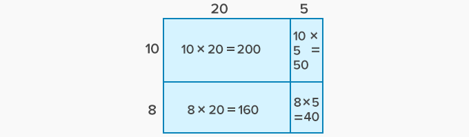 calculate the areas of rectangles