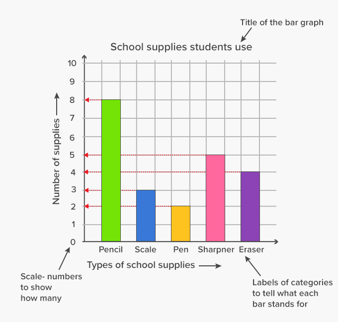 Bar graph Example title, scale, labels, key, grid