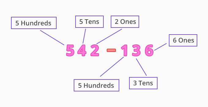 uses of subtraction with regrouping e2