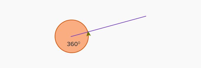 360 Degree Angle