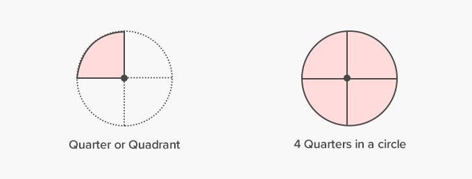 Quarter of a circle or Quadrant