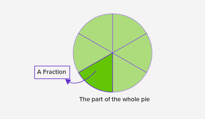 representing half using fractions
