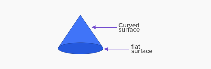 cone curved and flat surface
