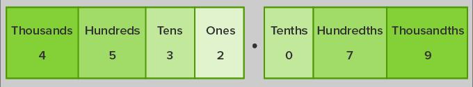 Decimal place value chart 1