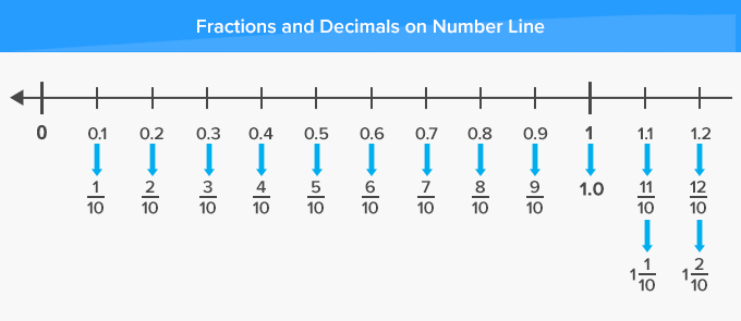 Fractions and Decimals on a number line