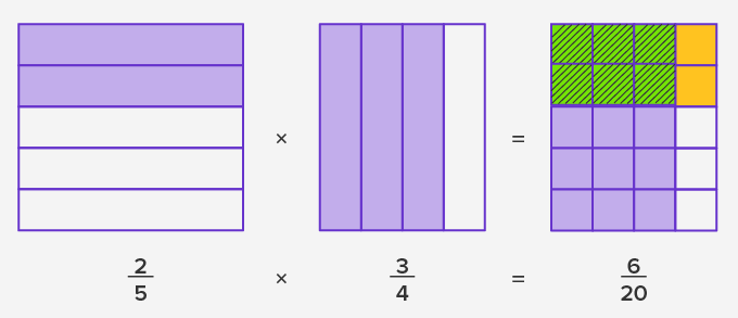 Multiplying Fraction 1