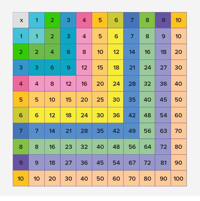 multiplication char