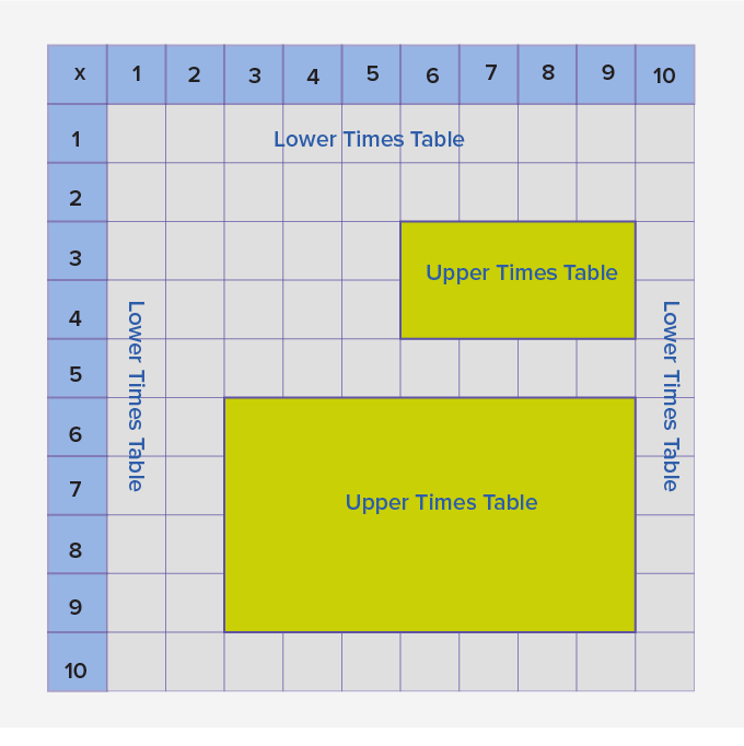 upper times table