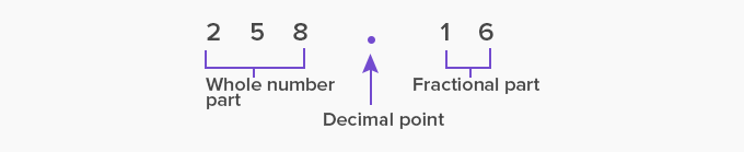 decimal point example 1