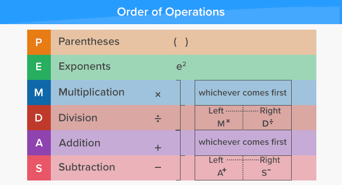 Order of Operations in expressions PEMDAS