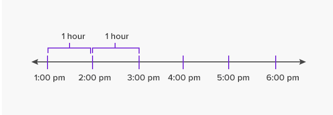time interval