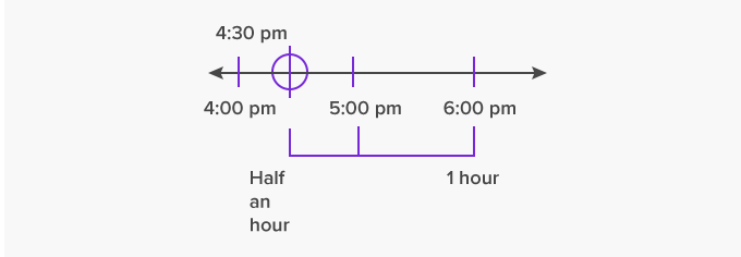time interval example