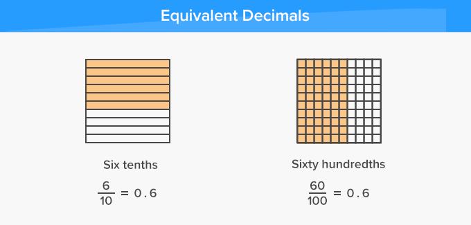 Equivalent Decimals Same Value
