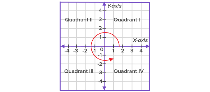 quadrant origin