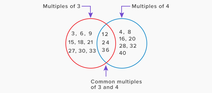 What Is Common Multiple Definition Facts Example This is a tutorial to complete a lab simulation for testout security pro version 6.0.7. what is common multiple definition