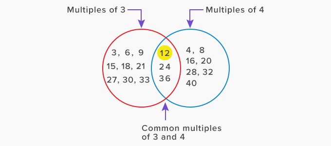 least common multiple