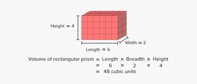 Volume of a Rectangular prism of unit cubes in cubic units