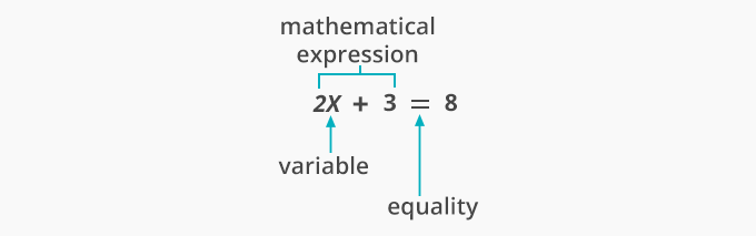 use of equal sign