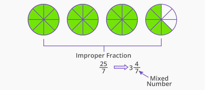 improper fraction mixed number