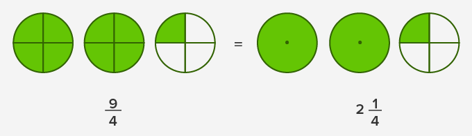 What is Simplify Mixed Numbers? - Definition, Facts and Examples