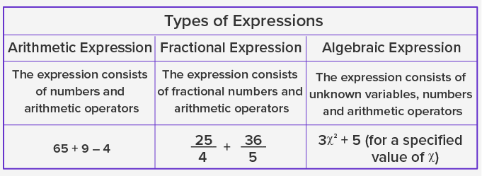 Types of Expressions