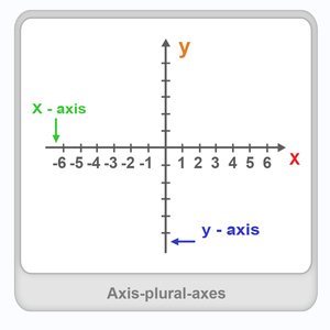 Axis (plural - axes) Worksheet