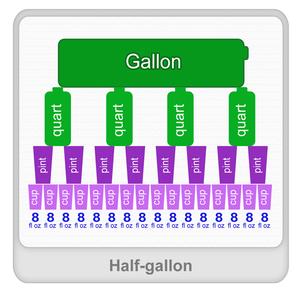 Half gallon Worksheet